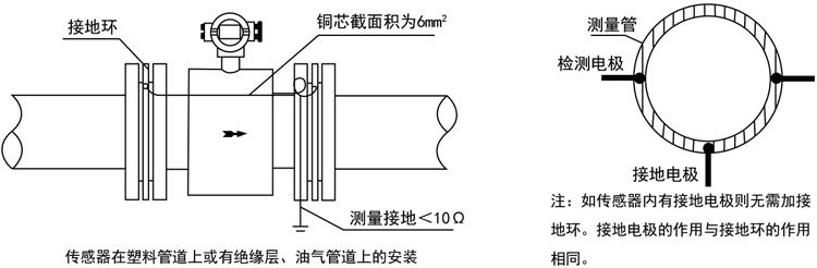 18智能电磁流量计传感器在塑料管道上或有绝缘层、油气管道上的安装.jpg